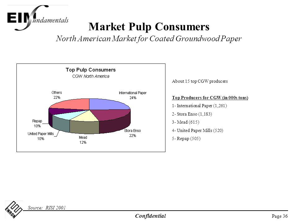 Market Pulp Consumers North American Market for Coated Groundwood Paper