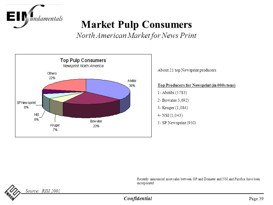 Market Pulp Consumers North American Market for News Print