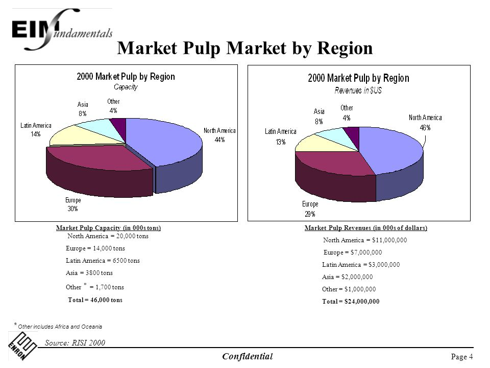 Market Pulp Market by Region