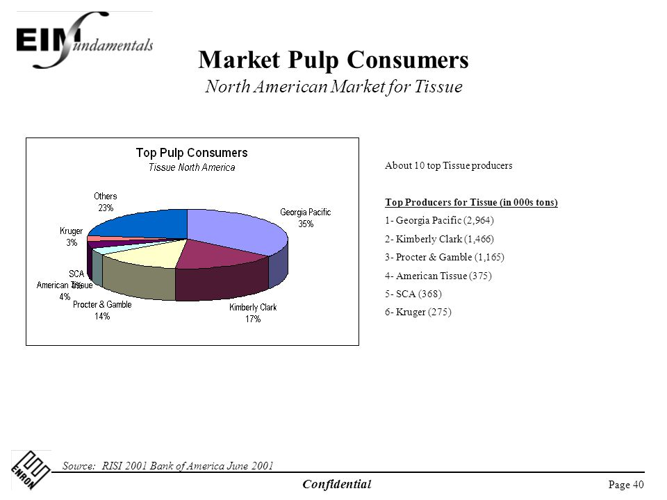 Market Pulp Consumers North American Market for Tissue