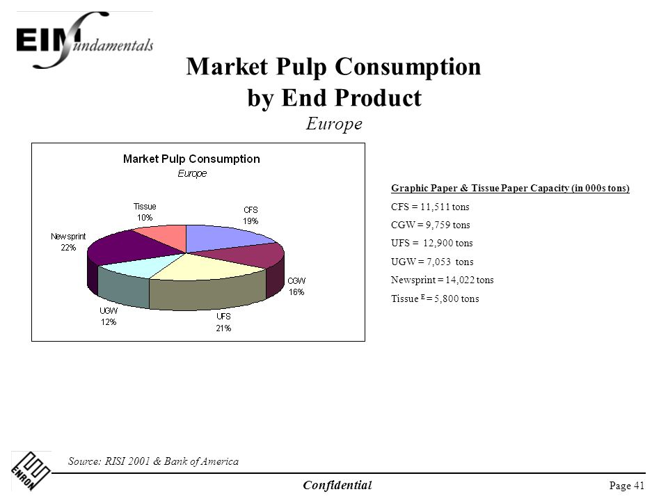 Market Pulp Consumption by End Product Europe