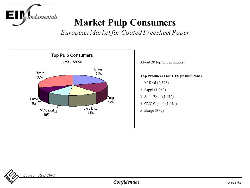 Market Pulp Consumers European Market for Coated Freesheet Paper
