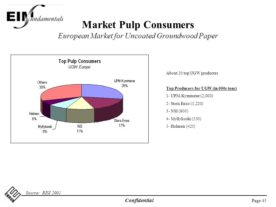 Market Pulp Consumers European Market for Uncoated Groundwood Paper