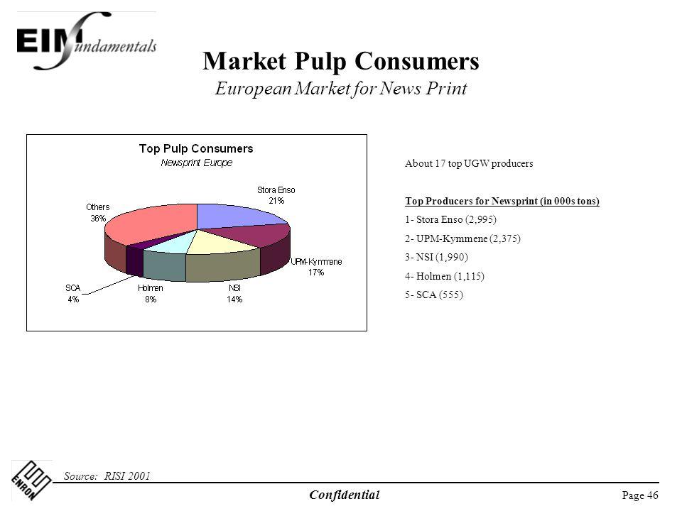 Market Pulp Consumers European Market for News Print