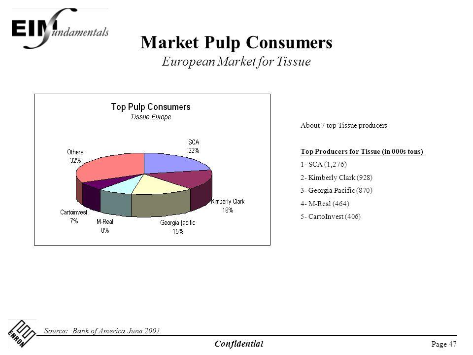 Market Pulp Consumers European Market for Tissue