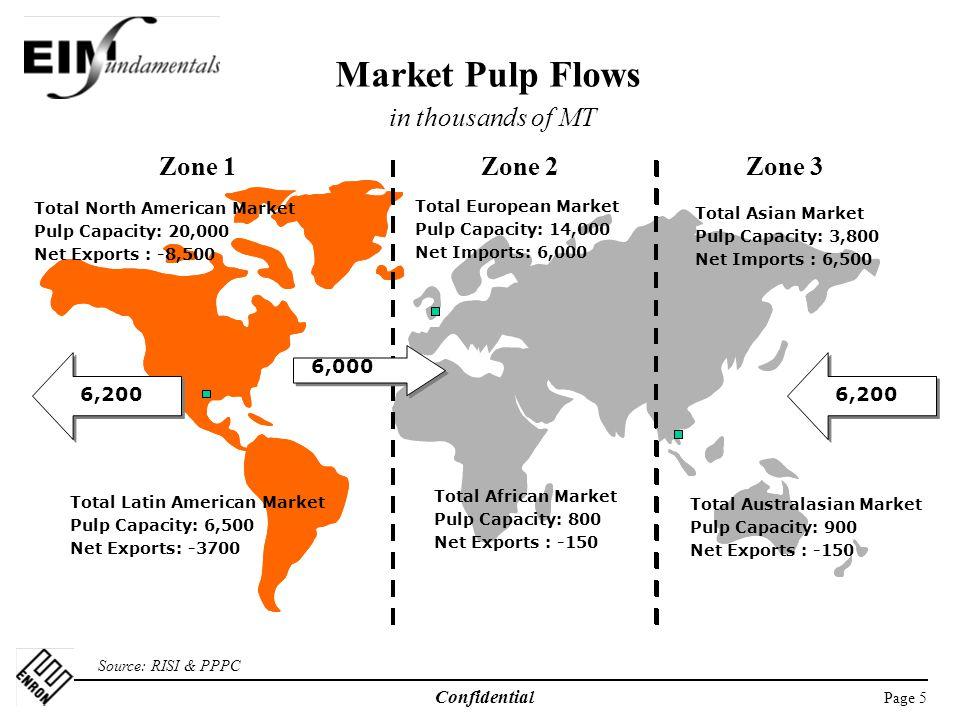 Market Pulp Flows in thousands of MT Zone 1 Zone 2 Zone 3 6,000 6,200