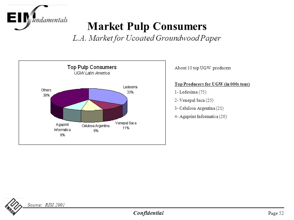 Market Pulp Consumers L.A. Market for Ucoated Groundwood Paper
