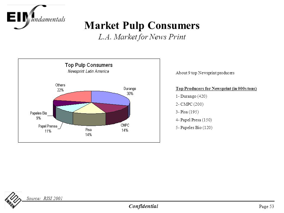 Market Pulp Consumers L.A. Market for News Print