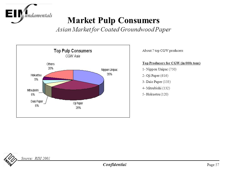 Market Pulp Consumers Asian Market for Coated Groundwood Paper