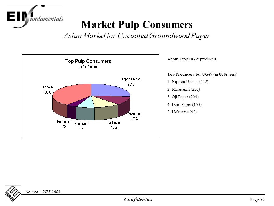 Market Pulp Consumers Asian Market for Uncoated Groundwood Paper