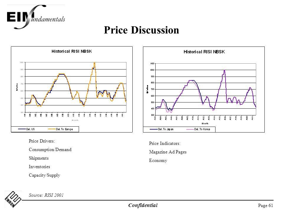 Price Discussion Price Drivers: Consumption/Demand Price Indicators:
