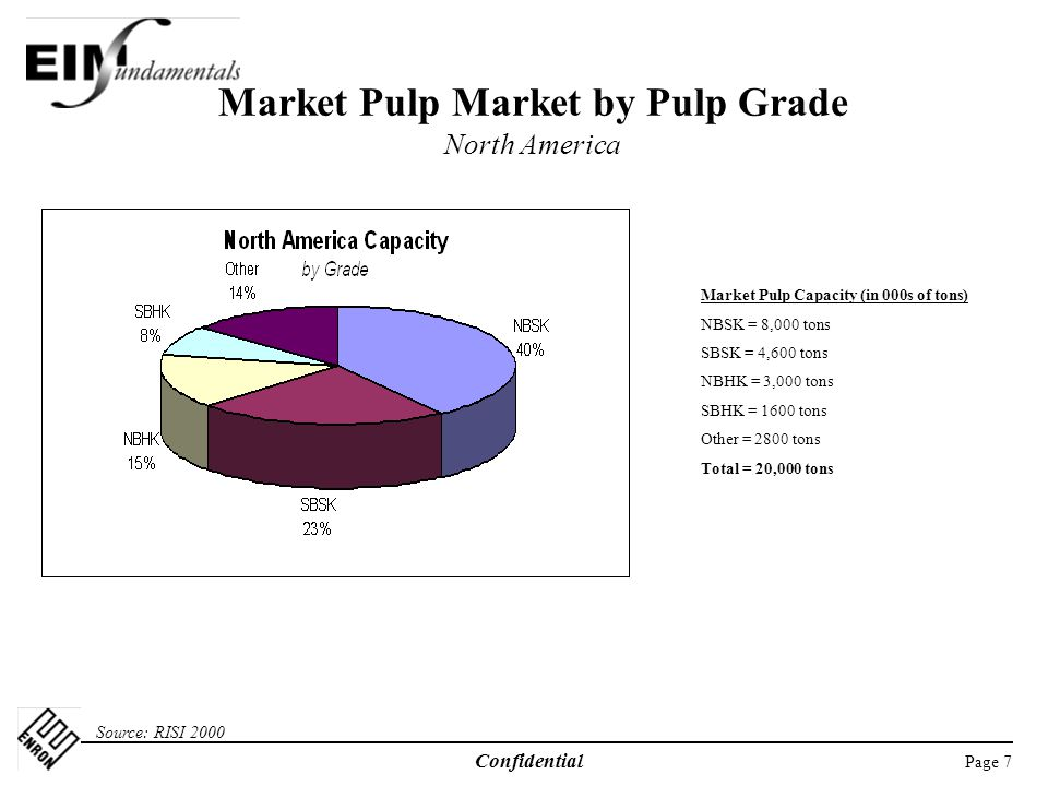 Market Pulp Market by Pulp Grade