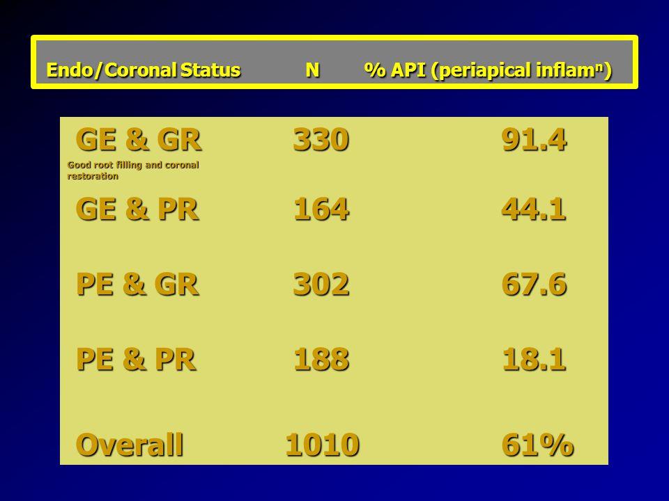 Endo/Coronal Status N % API (periapical inflamn)