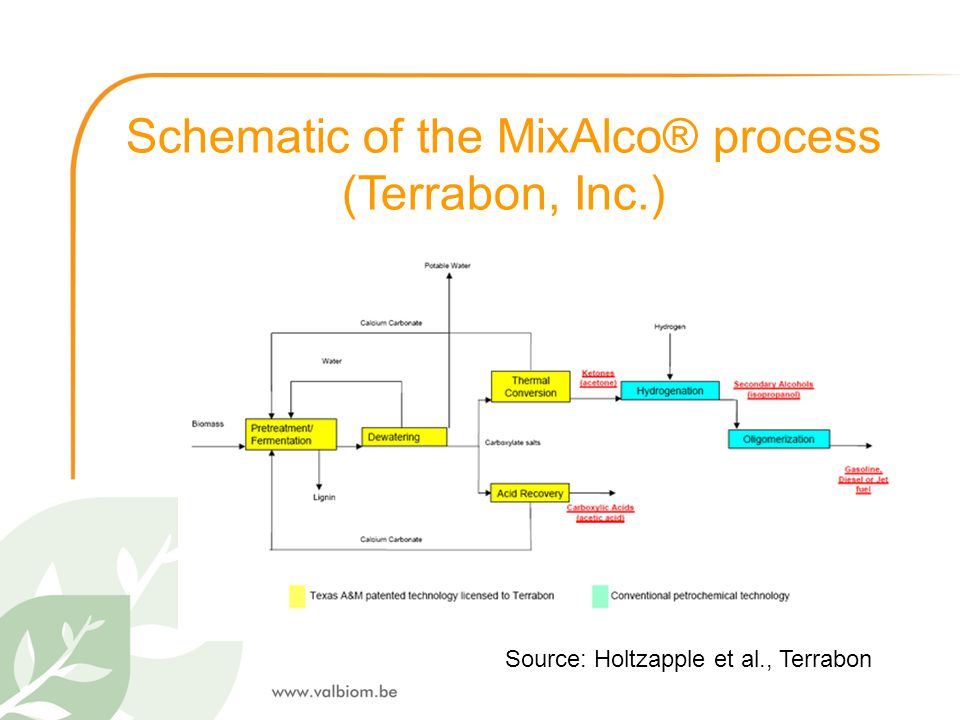 Schematic of the MixAlco® process (Terrabon, Inc.)
