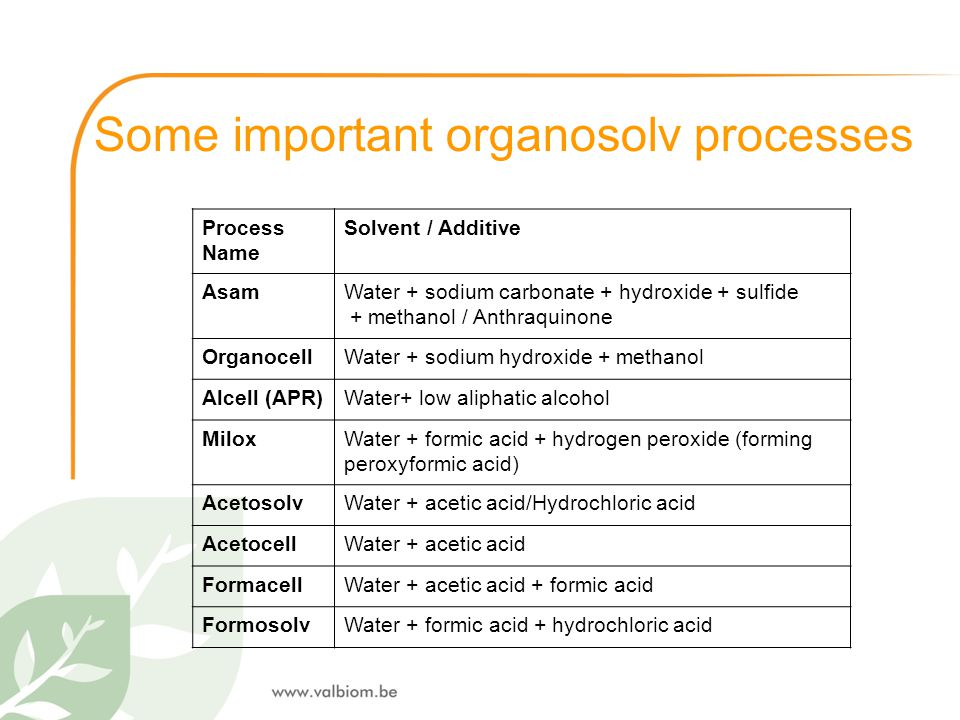 Some important organosolv processes
