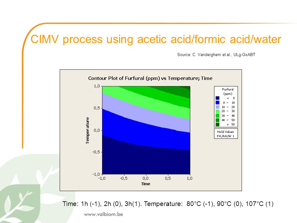 CIMV process using acetic acid/formic acid/water