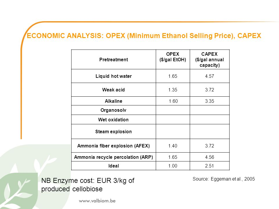 ECONOMIC ANALYSIS: OPEX (Minimum Ethanol Selling Price), CAPEX