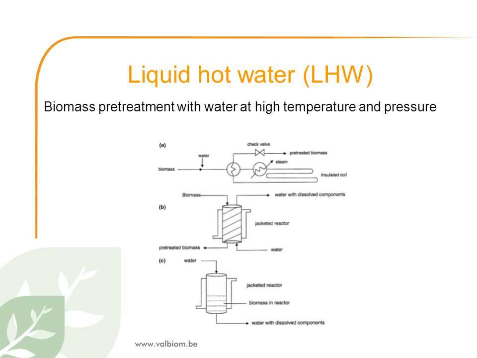 Biomass pretreatment with water at high temperature and pressure
