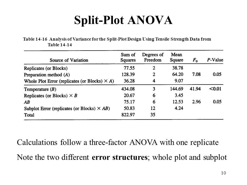 Split-Plot ANOVA Table 14-16 Analysis of Variance for the Split-Plot Design Using Tensile Strength Data from Table 14-14.