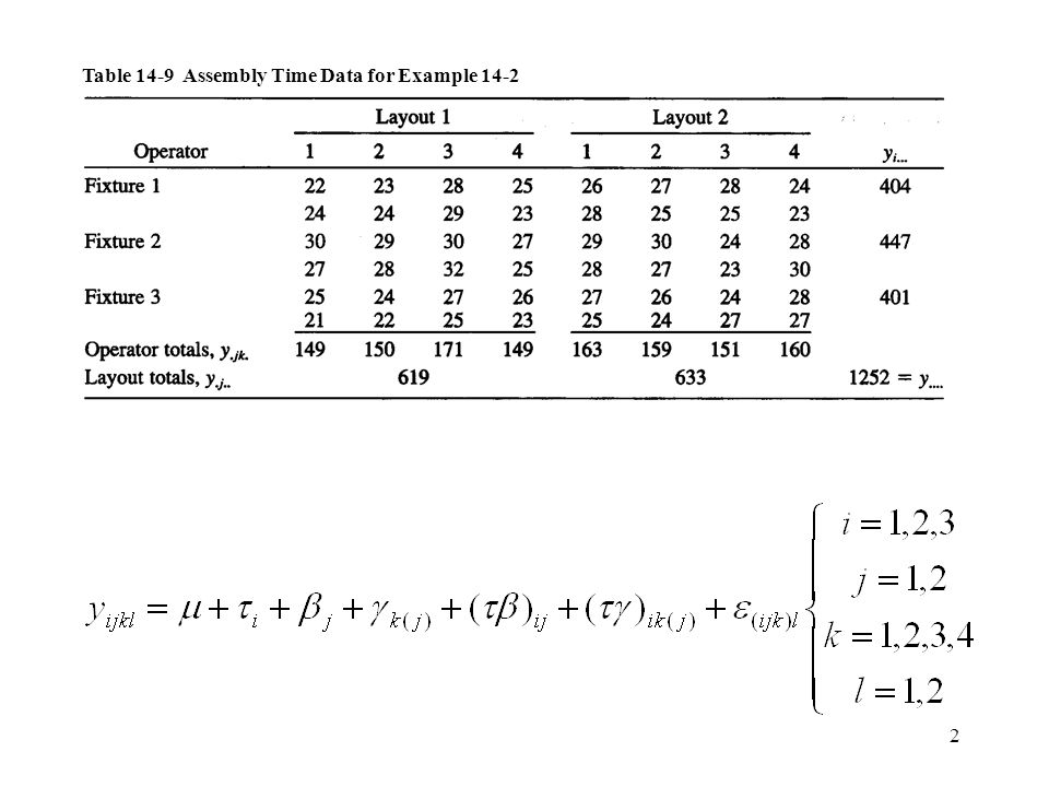 Table 14-9 Assembly Time Data for Example 14-2