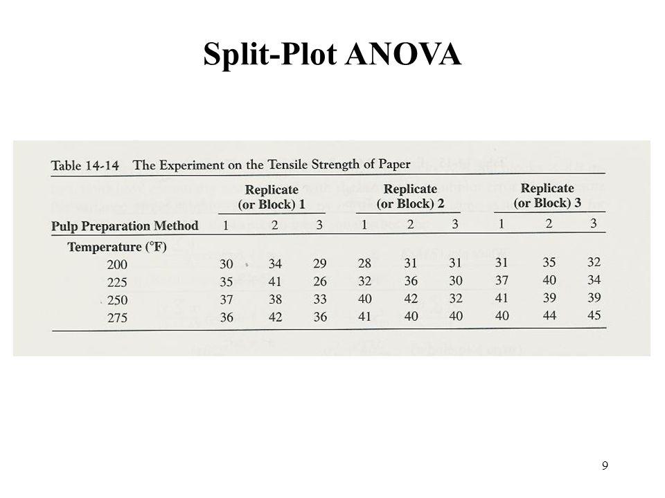 Split-Plot ANOVA