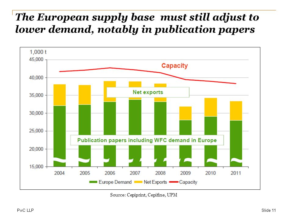 The European supply base must still adjust to lower demand, notably in publication papers