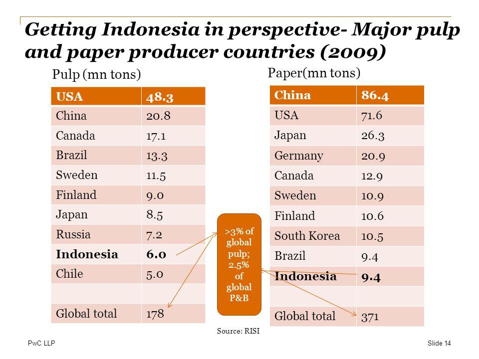 >3% of global pulp; 2.5% of global P&B