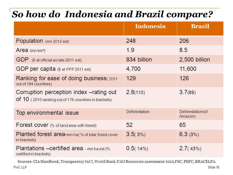 So how do Indonesia and Brazil compare