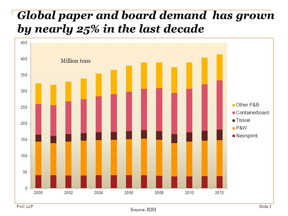 Global paper and board demand has grown by nearly 25% in the last decade