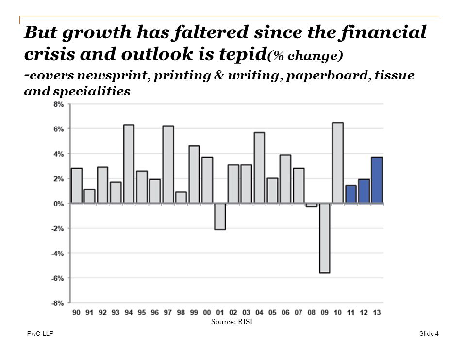 But growth has faltered since the financial crisis and outlook is tepid(% change) -covers newsprint, printing & writing, paperboard, tissue and specialities