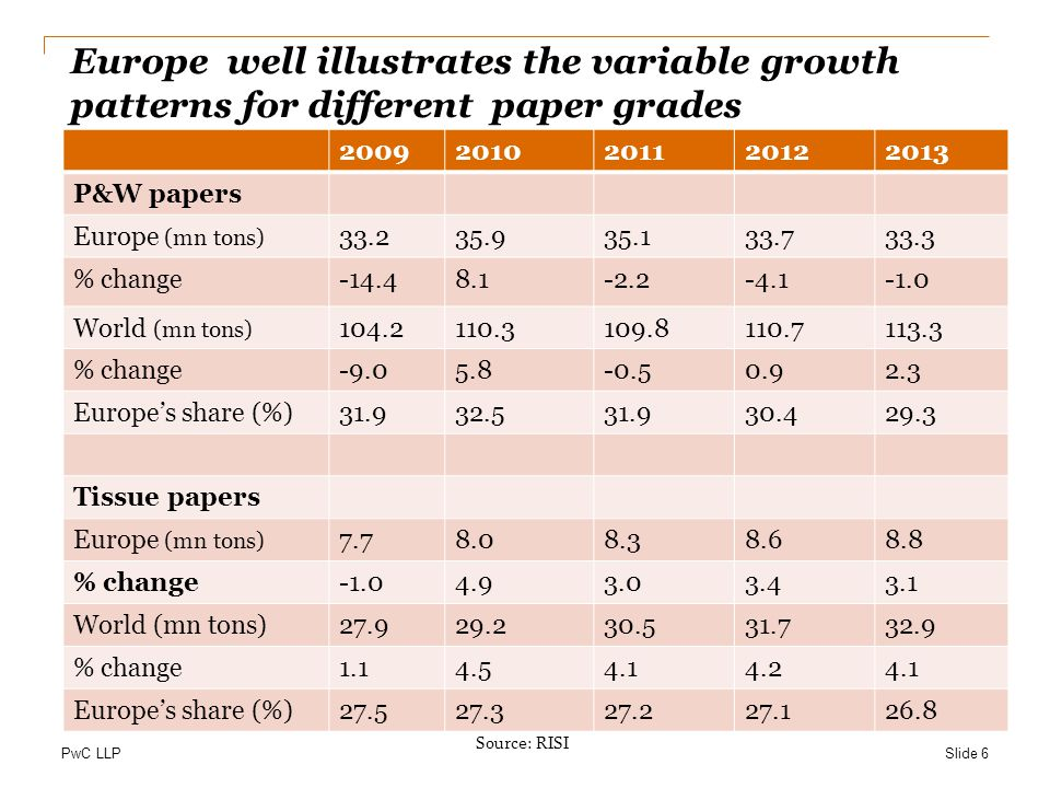 Europe well illustrates the variable growth patterns for different paper grades