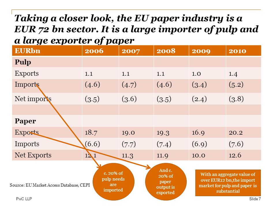 Taking a closer look, the EU paper industry is a EUR 72 bn sector