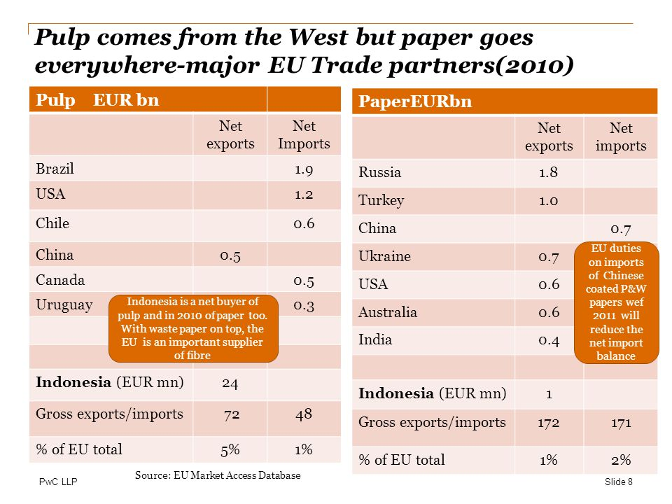 Pulp comes from the West but paper goes everywhere-major EU Trade partners(2010)