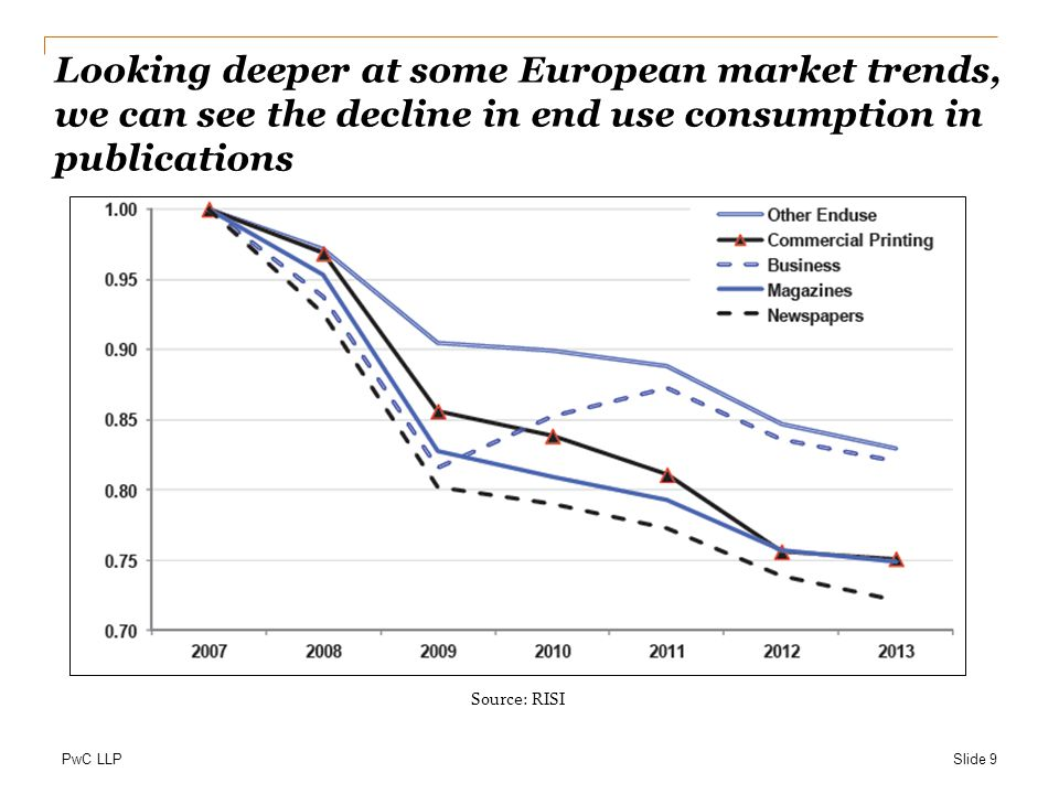 Looking deeper at some European market trends, we can see the decline in end use consumption in publications