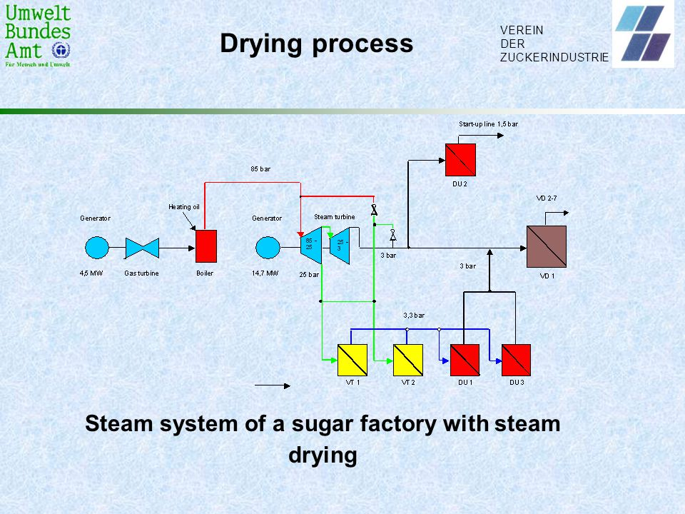 Steam system of a sugar factory with steam drying