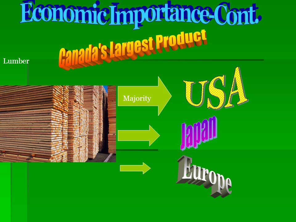 Economic Importance-Cont.