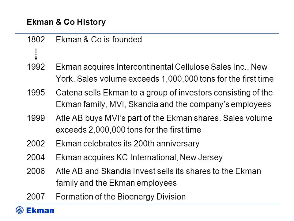 Ekman & Co History Ekman & Co is founded.