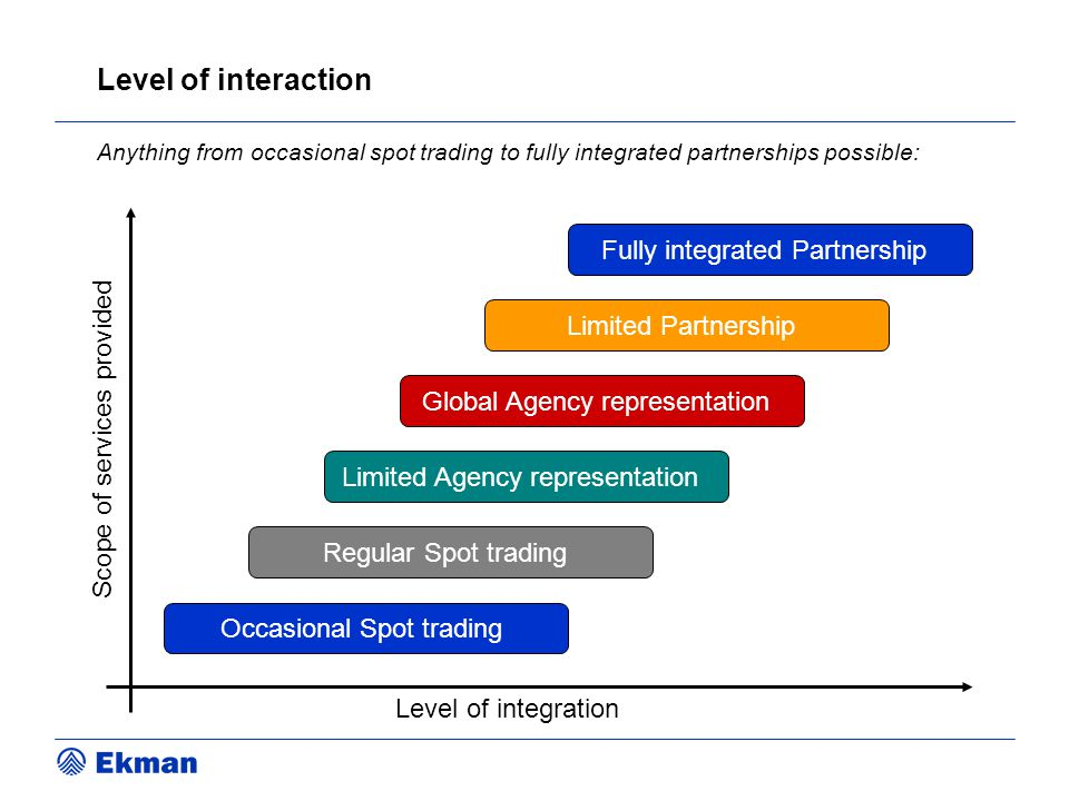 Level of interaction Fully integrated Partnership Limited Partnership
