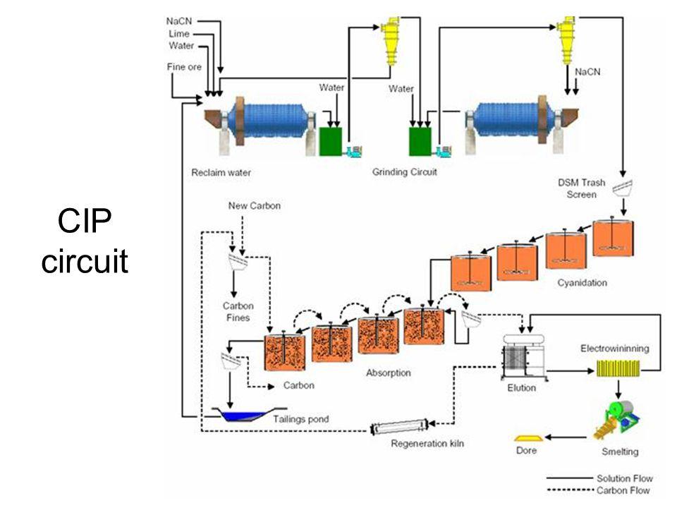 CIP circuit