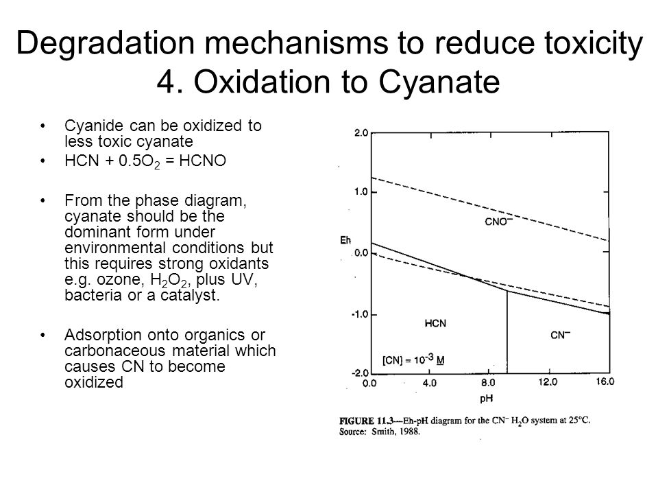 Degradation mechanisms to reduce toxicity 4. Oxidation to Cyanate
