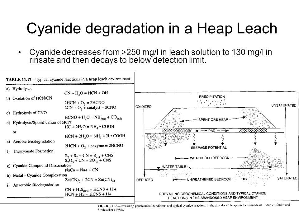 Cyanide degradation in a Heap Leach