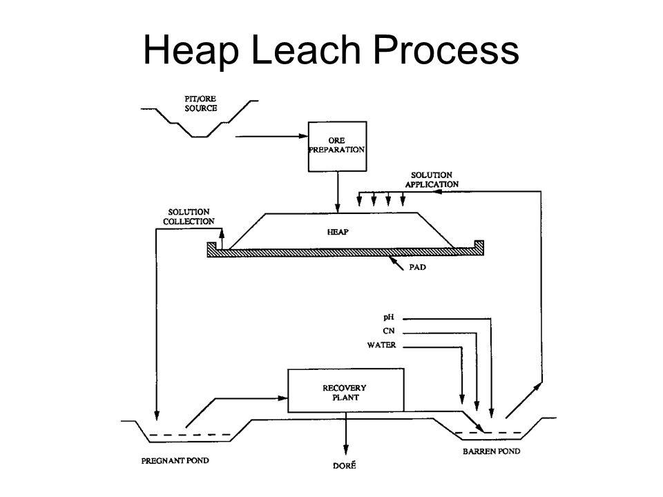 Heap Leach Process