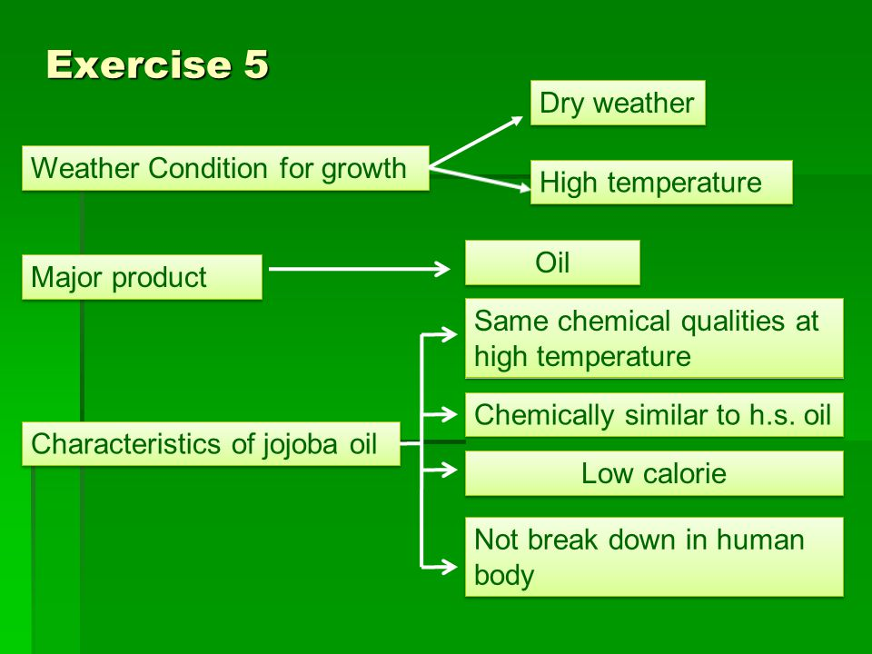 Exercise 5 Dry weather Weather Condition for growth High temperature