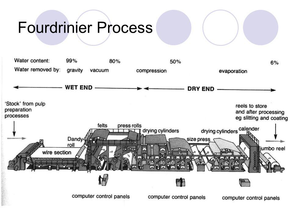 Fourdrinier Process