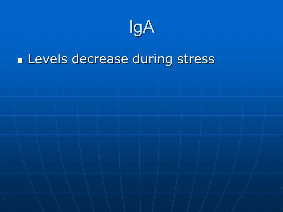 IgA Levels decrease during stress