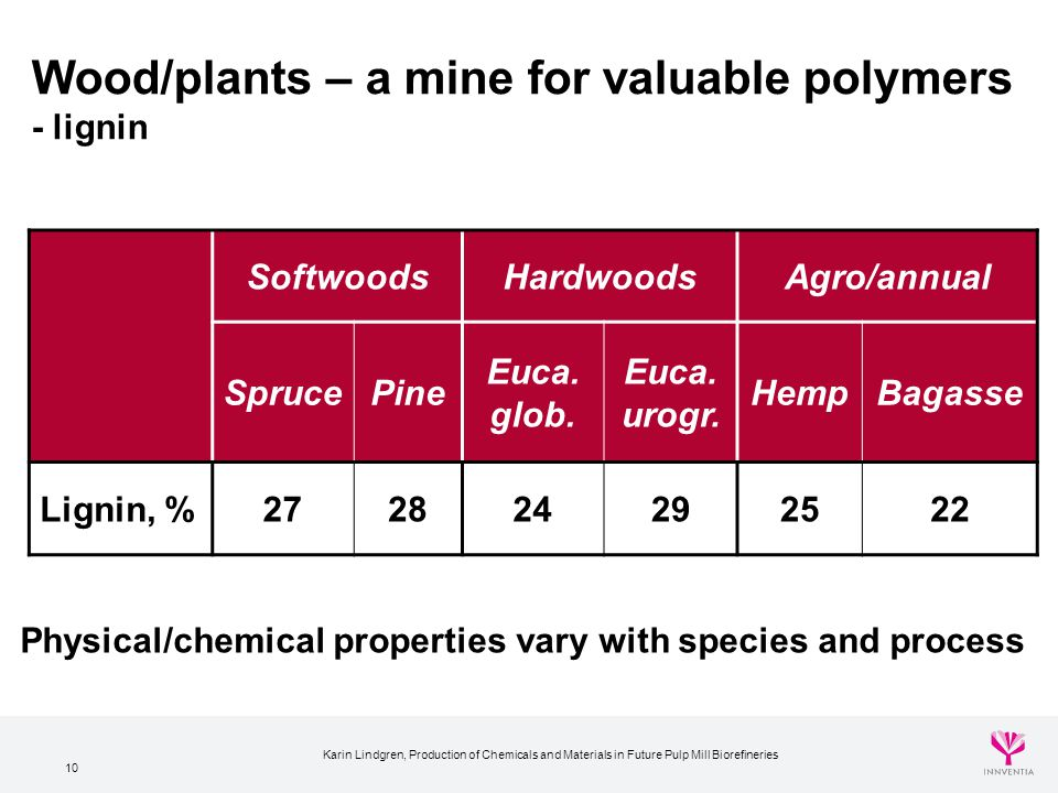 Wood/plants – a mine for valuable polymers - lignin
