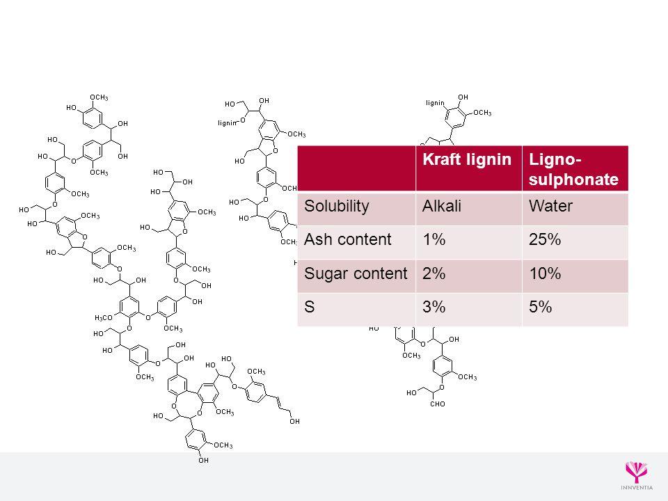 Kraft lignin Ligno-sulphonate. Solubility. Alkali. Water. Ash content. 1% 25% Sugar content.