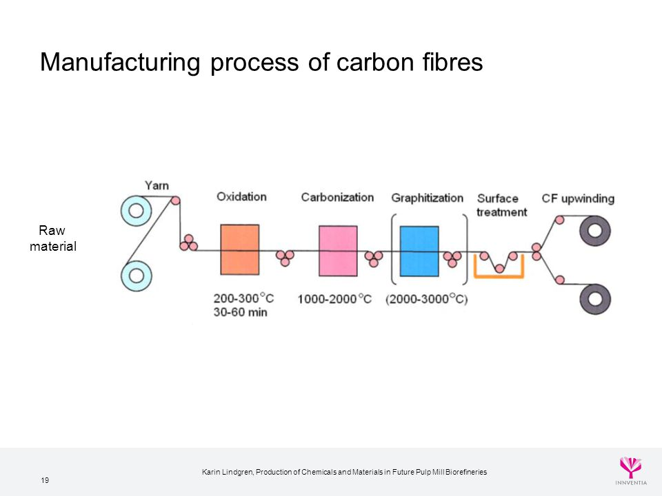Manufacturing process of carbon fibres