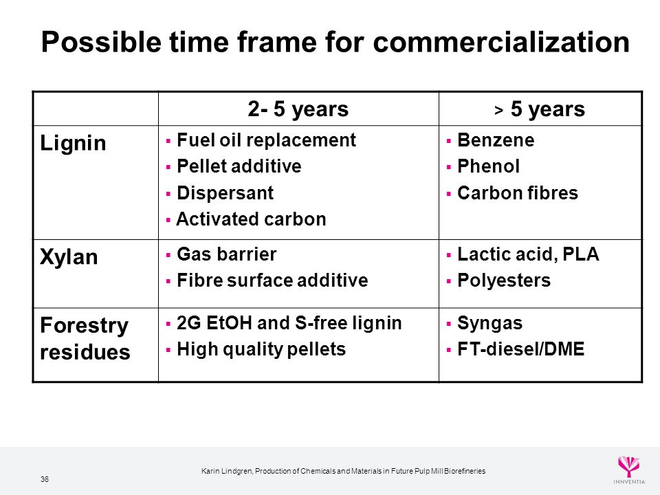 Possible time frame for commercialization