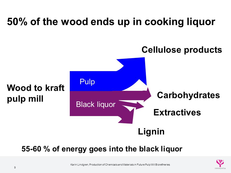 50% of the wood ends up in cooking liquor